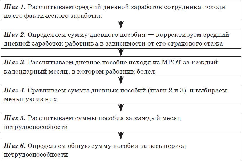 Схема. Алгоритм расчета