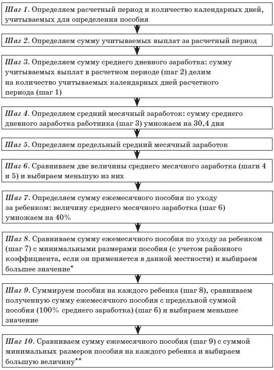 Схема. Алгоритм для расчета