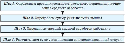 Календарь памятных дат военной истории россии в 2016
