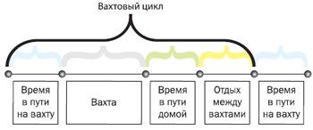 Вахтовый метод: составляем график