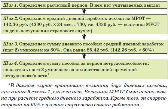 Схема 2. Алгоритм расчета
