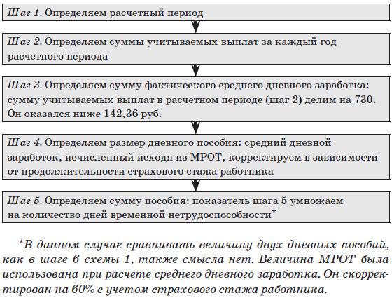 Схема 3. Алгоритм расчета