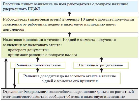 Схема. Взаимодействие
