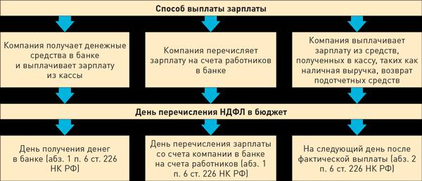 Когда перечисляется ндфл с заработной платы документы для кредита в москве Магистральная 3-я улица