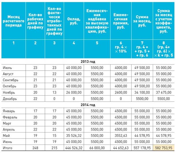 Как рассчитать выплаты при сокращении штата в 2016 году