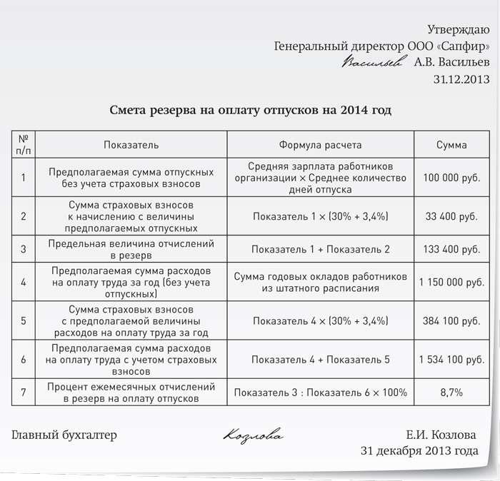 сравнении обычной налоговый учет по резерву отпусков Comazo Немецкая компания