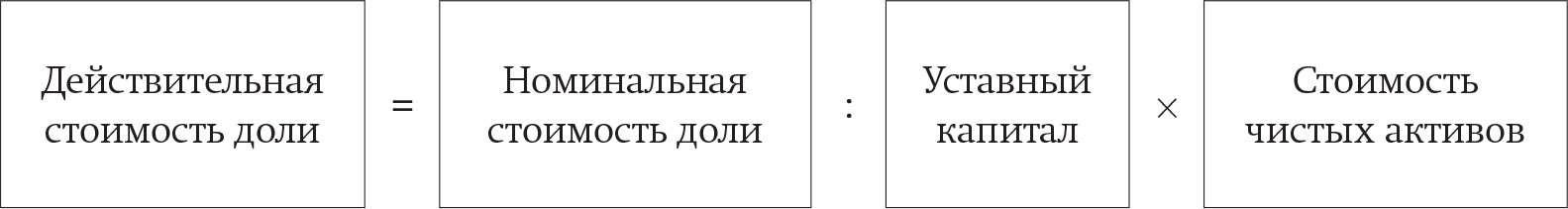 Заявление о выходе из состава учредителей ооо образец 2017