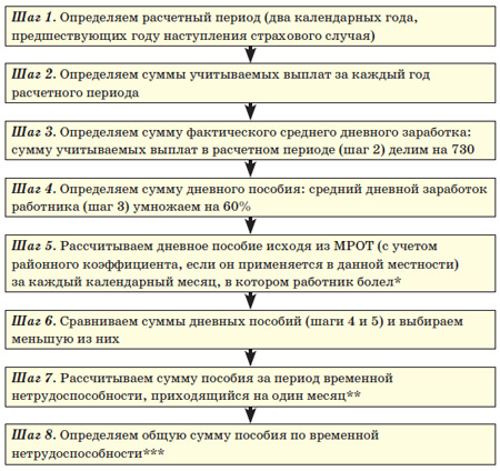 пример расчёта больничного листа