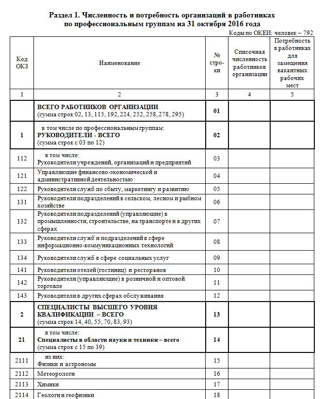 Форма 1-Т (проф) 2016: как заполнять