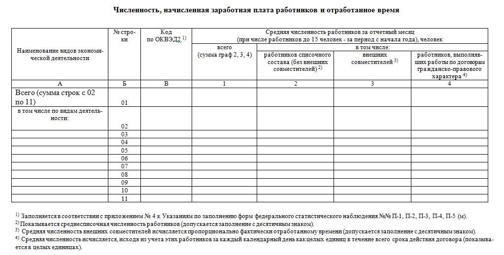 Форма П-4 статистика в 2017 году образец