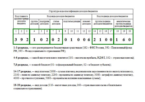 18210102010011000110 КБК: расшифровка на 2017 год