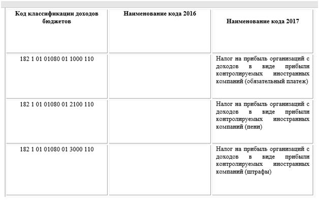 монтаж напольного изменения кбк с 10 мая 2017 старый новый год
