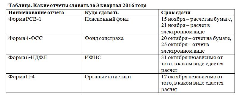 Какие отчеты сдавать за 3 квартал 2016 года