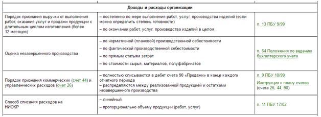 образец учетная политика 2013