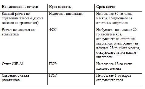Отчетность по взносам в 2017 году