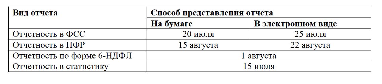 Отчетность за 2 квартал 2016 года: сроки сдачи