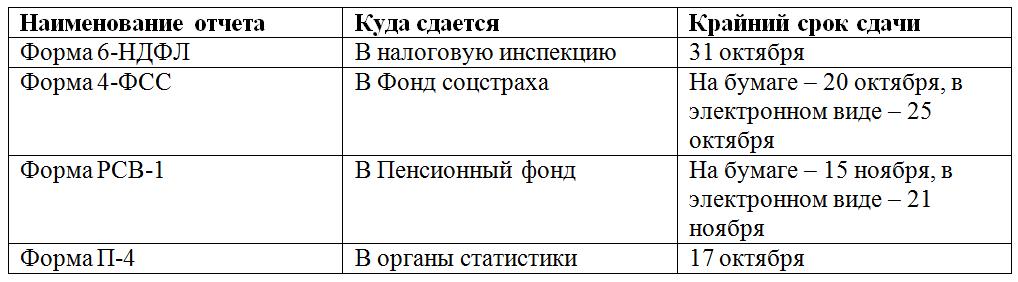 Отчетность за 9 месяцев 2016 года: сроки сдачи