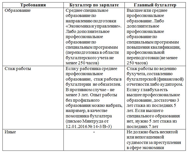 Профстандарт бухгалтера с 1 июля 2016 года