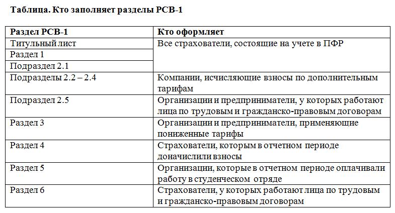 заполнение рсв-1 за 2016 инструкция по заполнению