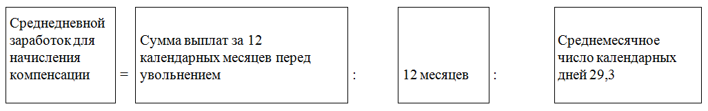 Код дохода компенсация при увольнении изображение
