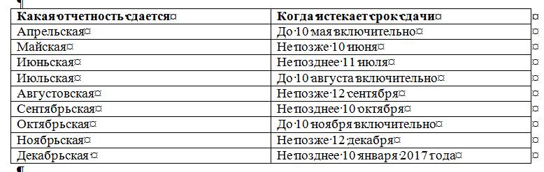 СЗВ-М: сроки сдачи в 2016 году