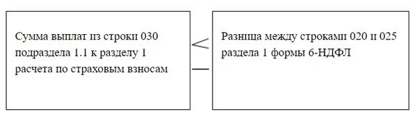 Расчет по взносам сверят с 6-НДФЛ