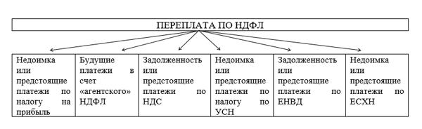 Переплата по ндфл в 2019 году трудовые книжки со стажем Льва Толстого улица
