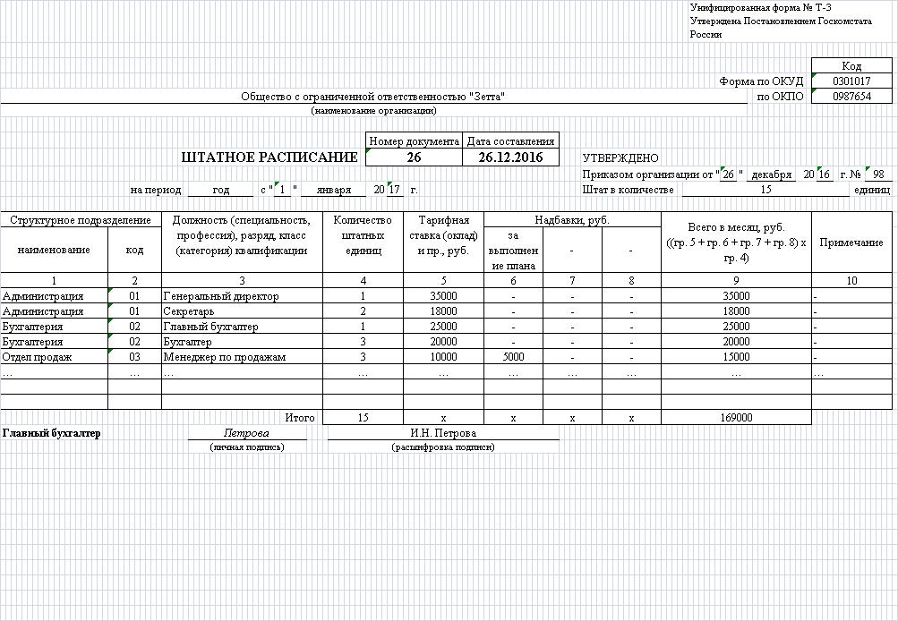 штатное расписание заполнение образец