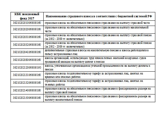 Страховые взносы в ФСС, ПФР и ФОМС, изменения с 1 января 2017 г.