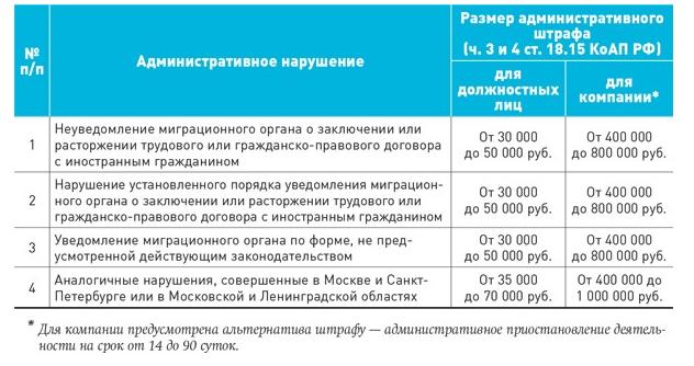 Уведомление о заключении трудового договора с иностранцем: образец 2016