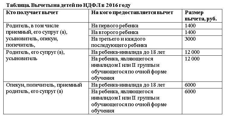Стандартные вычеты на детей по НДФЛ в 2016 году: до какой суммы применяются
