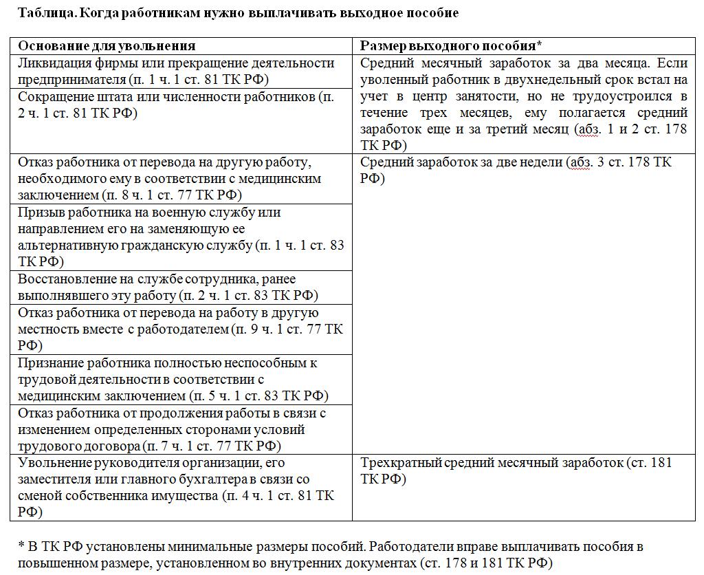Пешеходные экскурсии выходного дня по москве