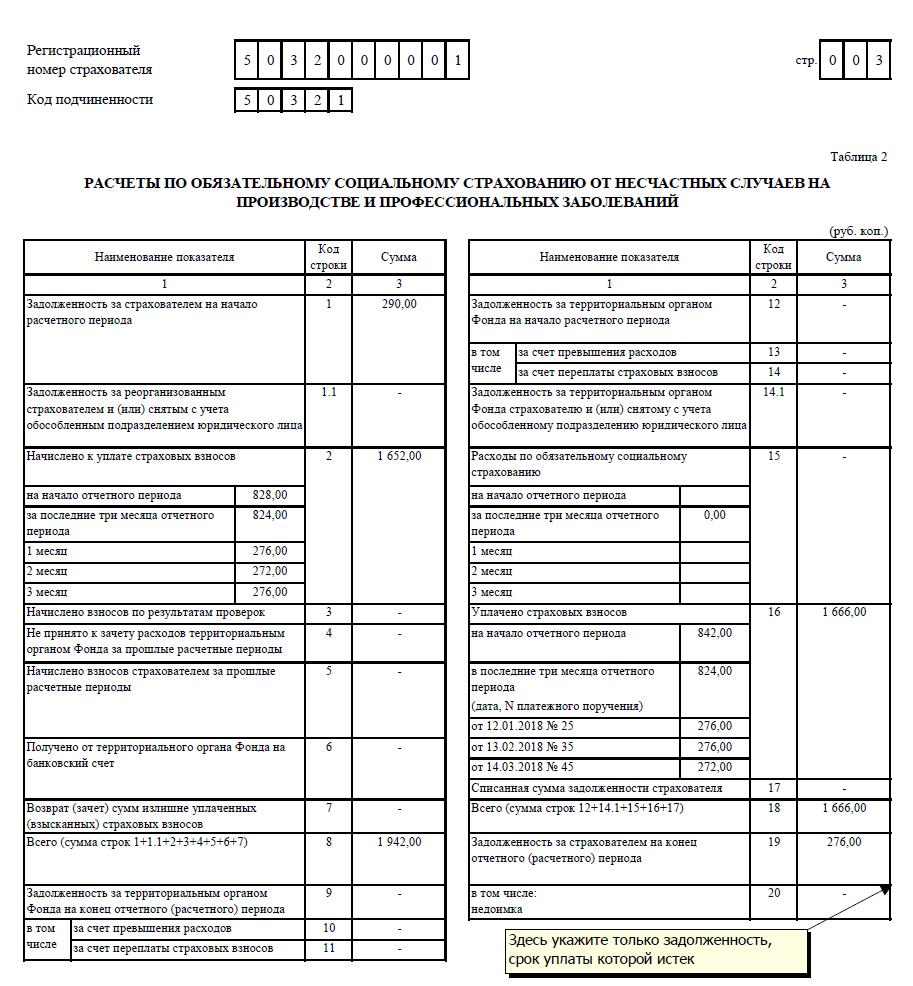 Форма 4-фсс в 2018 году за 4 квартал 2017: образец заполнения скачать.