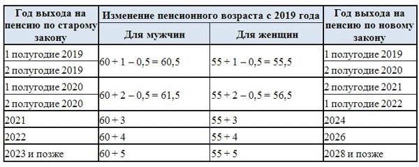 Изображение - Изменения в законодательстве с 1 января 2019 года в россии Izmeneniya_TK_1
