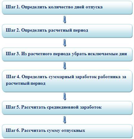 Незаконное предпринимательство ст 171 ук рф