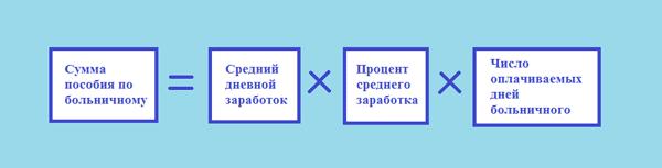 Больничный лист на испытательном сроке оплачивается ли Выписной эпикриз 3-я Чоботовская аллея