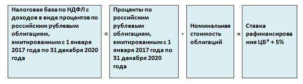 специальной изменения в бухгалтерском и налоговом учете 2017 него