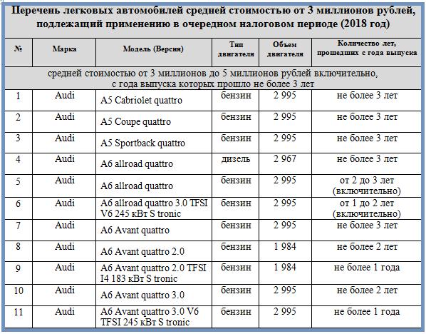 Калькулятор транспортного налога 2019 с учетом на роскошь