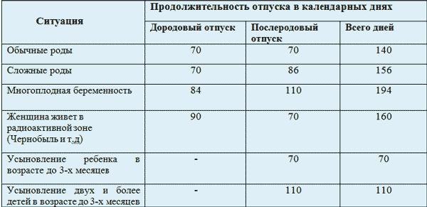 Расчет декретного отпуска в 2017 году калькулятор