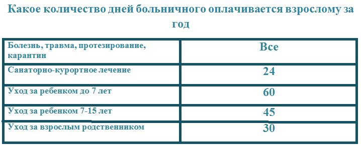 Получение разрешения на строительство в Московской области в 2020 году