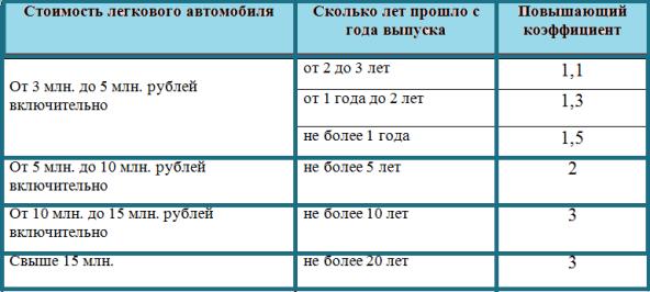 налог на авто московская область 2018