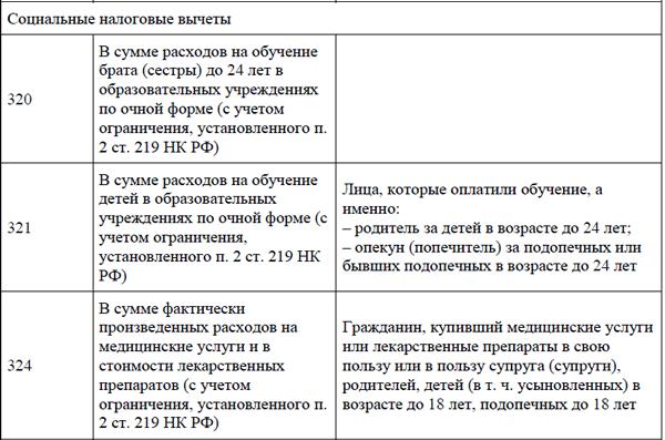 Ст 219.1 налоговые вычеты