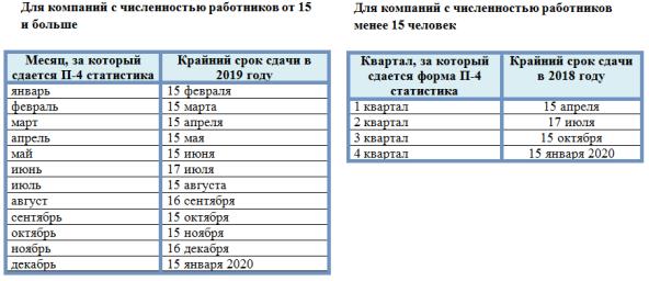 форма П-4 статистика в 2019 году