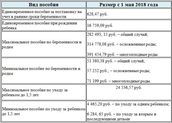 Каков размер пособий на детей и декретных в году с 1 января и 1 февраля (после индексации) года?