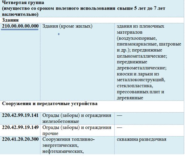 ОКОФ 2015 С РАСШИФРОВКОЙ И ГРУППОЙ СКАЧАТЬ БЕСПЛАТНО