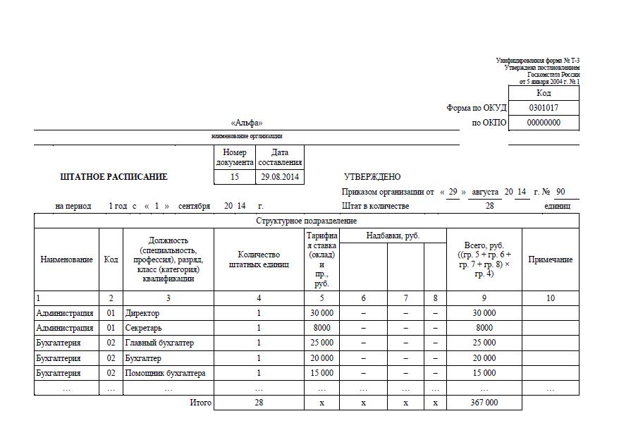 штатное расписание образец 2015 для ооо образец заполнения - фото 10