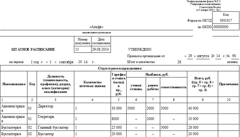 Новое штатное расписанния в почте россии