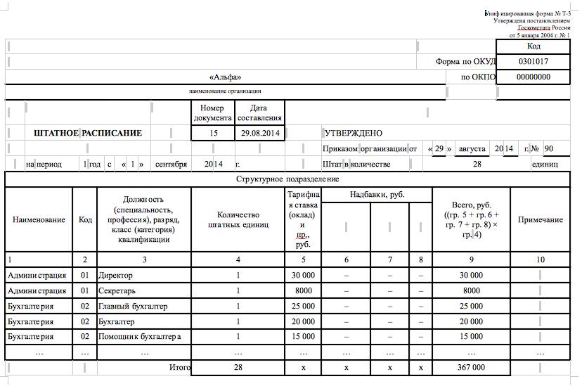 штатное расписание образец 2015 для ооо образец заполнения - фото 11